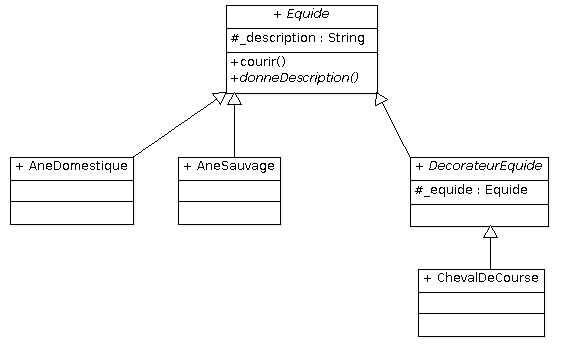 Diagrammedeclasses